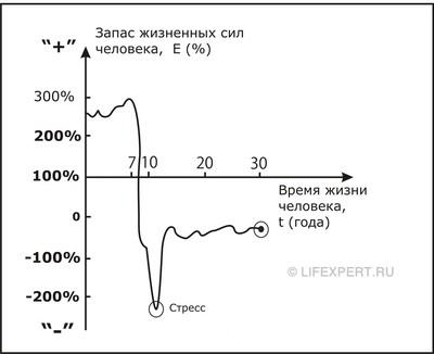 График линии жизни человека. Определение момента внесения порчи в тела тонких мерностей